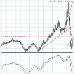 Mixed Financial Signals: What Will 2012 Bring?